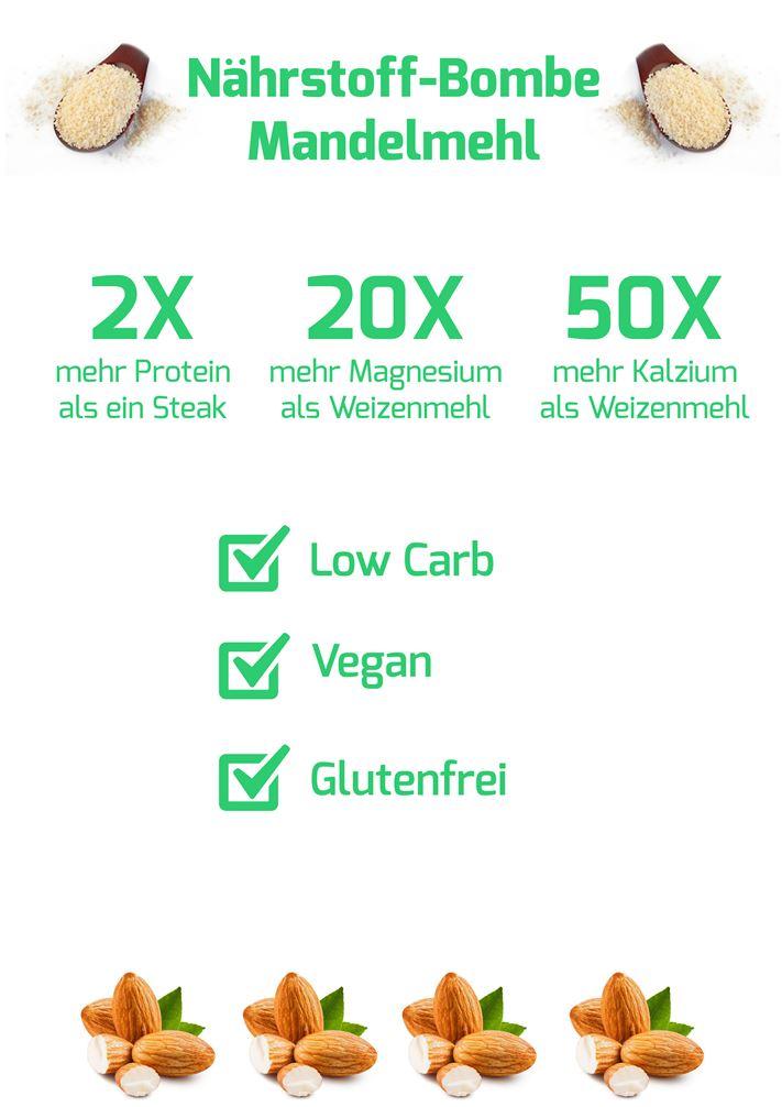 Mandelmehl Inhaltsstoffe Infografik